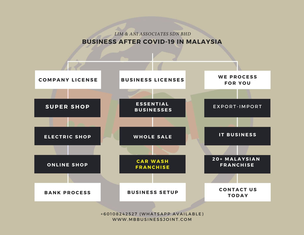 Economy after COVID19,future business 2020,business in malaysia,profitable business in coronavirus,business advisory in malaysia,company registration in malaysia,
